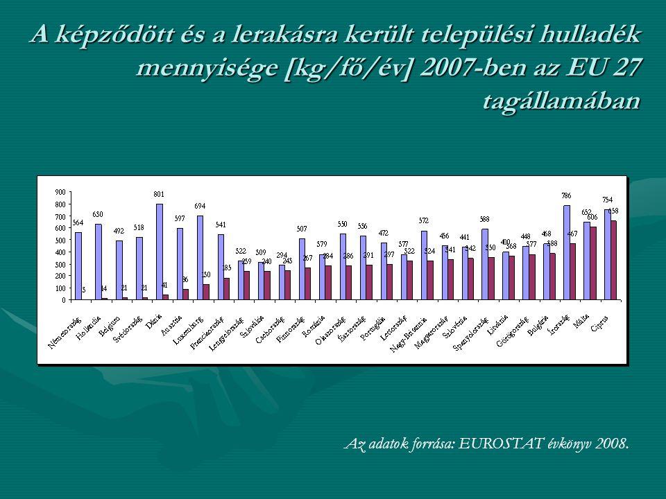 A képződött és a lerakásra került települési hulladék mennyisége [kg/fő/év] 2007-ben az EU 27 tagállamában